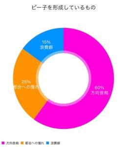 ピー子を形成しているものグラフ